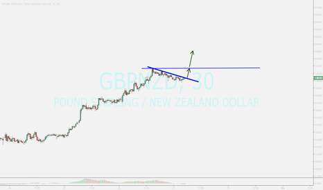 GBPNZD: gbpnzd...possible breaking