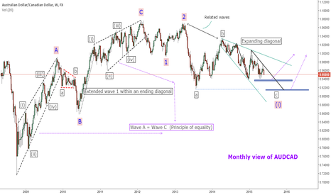AUDCAD: 7 more months of AUDCAD bearishness