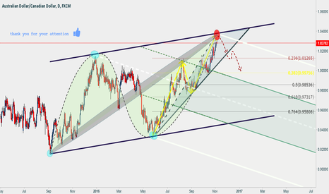 AUDCAD: see you chart