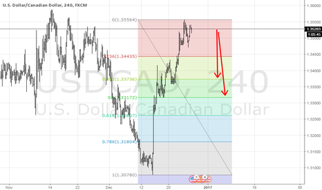 USDCAD: USDCAD 50% retracement time.