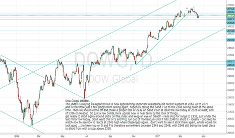 DOWG: Dow Global: approaching next sell point at 2665