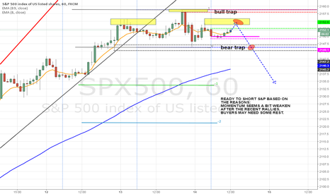SPX500: WAIT FOR THE SECOND FAILURE TRY TO SHORT S&P