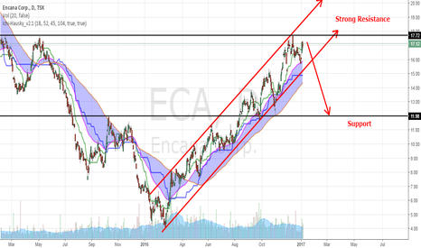 ECA: Ascending Channel reaching Strong Resistance