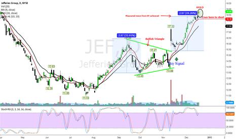 JEF: $JEF hit target price what next?