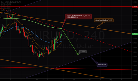 EURUSD: Prediction next week