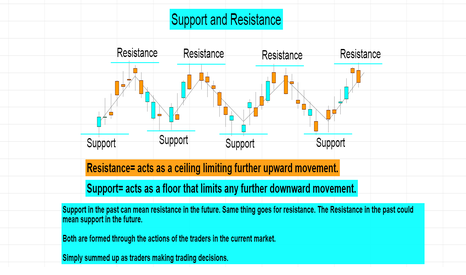 AUDCAD: Support and Resistance Defined