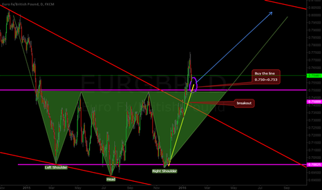 EURGBP: EURGBP  head & shoulder !!! buy it ~ GO ~