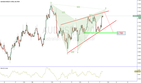 AUDUSD: AUDUSD looking for short