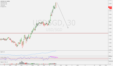 USDSGD: Intraday Trade Idea USDSGD