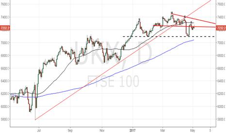 UKX: FTSE 100 – Bearish below 7197