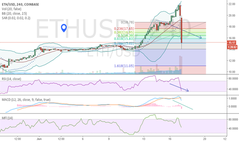 ETHUSD: BUy if 61.80 Fibo level will hold. if not sell into strength