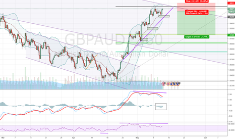 GBPAUD: Will previous chanel structure hold ?