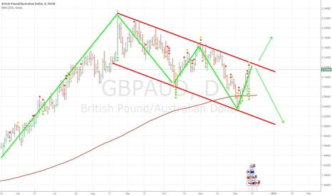 GBPAUD: GBPAUD Short soon?