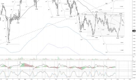 EURUSD: EUR/USD: цена осталась в ценовом диапазоне от 8 февраля