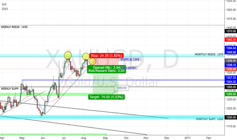 XAUUSD: SHORT XAU/USD(GOLD) DOWN TO 1265