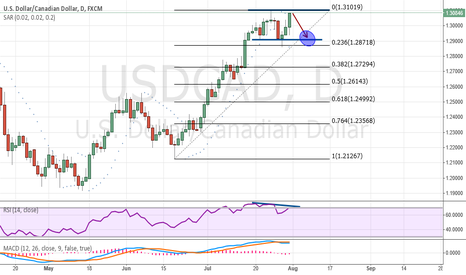 USDCAD: Commentary for USD / CAD.