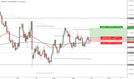 EURUSD: Euro-Dollar