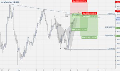 EURCHF: Eur-Chf Shark Pattern