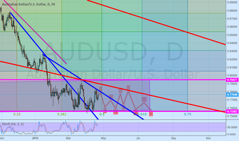 AUDUSD: i think will be Price volatility