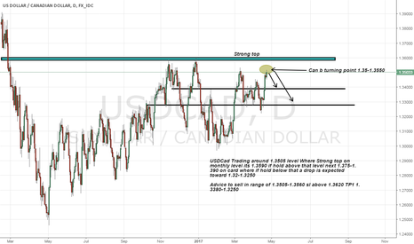 USDCAD: Usdcad short advice as we can see strong Resistance
