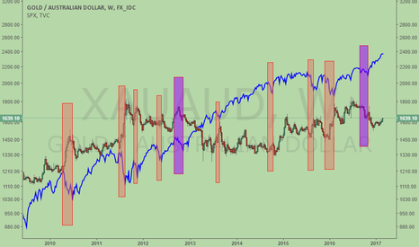 XAUAUD: XAUAUD inverse correlated to S&P500, 8 Out 10 times