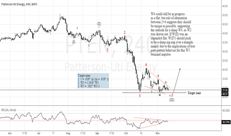 PTEN: Oil has significant upside potential in the near term