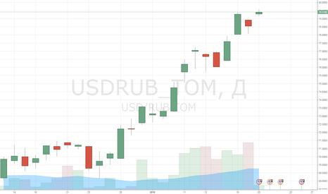 USDRUB_TOM: Чуда не случилось, падение нефти продолжается