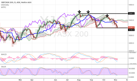 XJO: ASX 200 daily on support