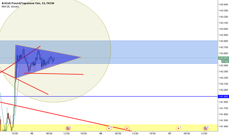 GBPJPY: GBPJPY should we see a break to long ??