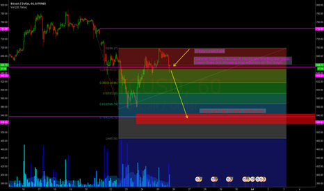 BTCUSD: Key Level is Being Tested.