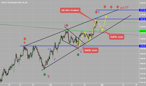 XAUUSD: my plan for gold short and long after