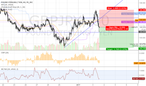 GBPJPY: short GBPJPY @ 1h @ trading capability for this 1st week `17