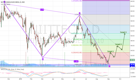 NIITTECH: NIITTECH Completing Bullish AB=CD Pattern