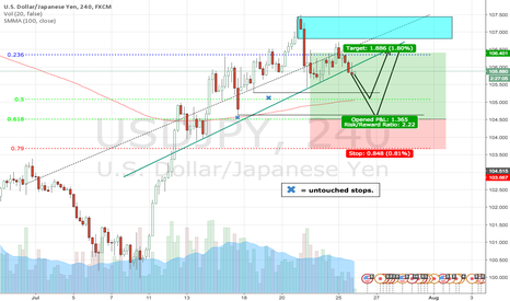 USDJPY: Where I want to enter for UJ longs.