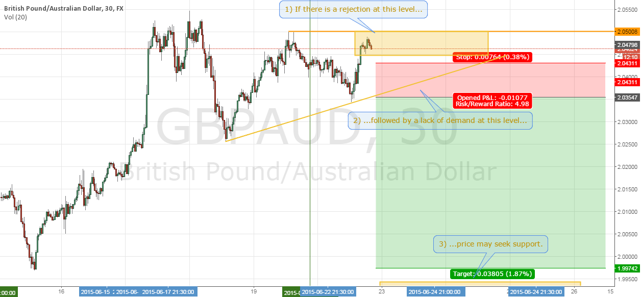 *UPDATED* Trade #1 - GBPAUD short FAILED