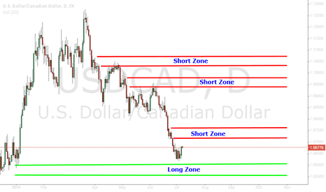 USDCAD: USDCAD Pro-Active Trading. Daily Long and Short Zones.