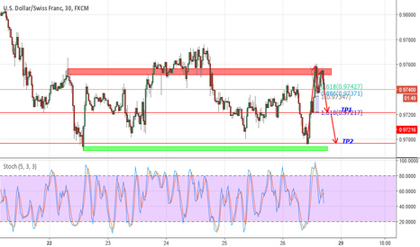 USDCHF: Double top in USDCHF 30Mins