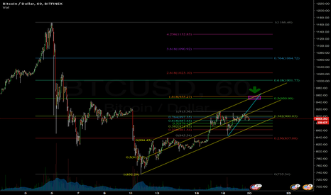 BTCUSD: 4 reasons to expect 950 soon