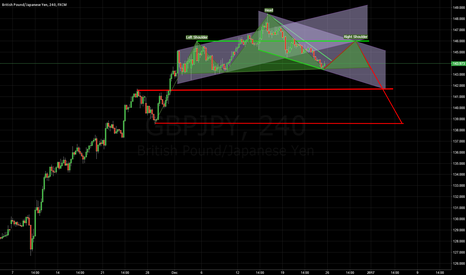 GBPJPY: Hours 4 Falling Wedge with Down Channel and Head & Shoulders