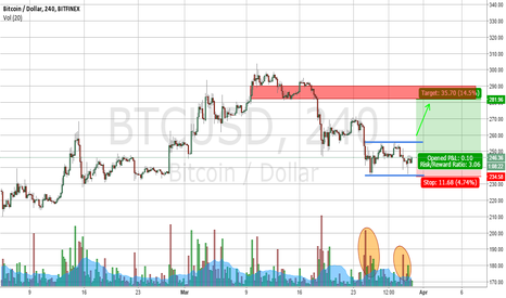 BTCUSD: Potential double bottom forming
