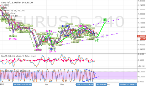 EURUSD: Long EUROUSD for 4 hour chart