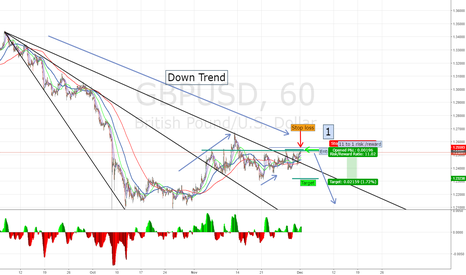 GBPUSD: High risk / reward trade
