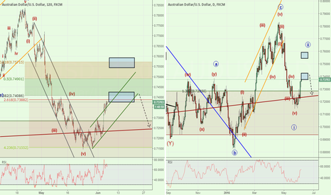 AUDUSD: Key Levels to Watch During RBA Announcement - 7400 & 7575