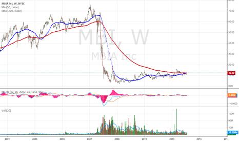 MBI: MBIA - Very long term chart