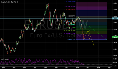 EURUSD: An idea for eu