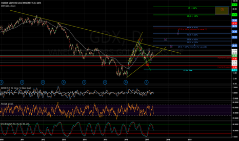 GDX: GDX seems to be ready for the next big movement [3] of 1 of (3)