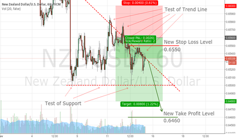 NZDUSD: NZDUSD Trade Update