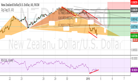 NZDUSD: it is time for buy ???