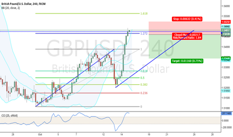 GBPUSD: ABCD completion on GBP/USD