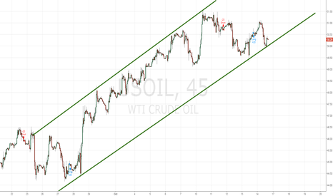 USOIL: Crude oil is definitely is not done